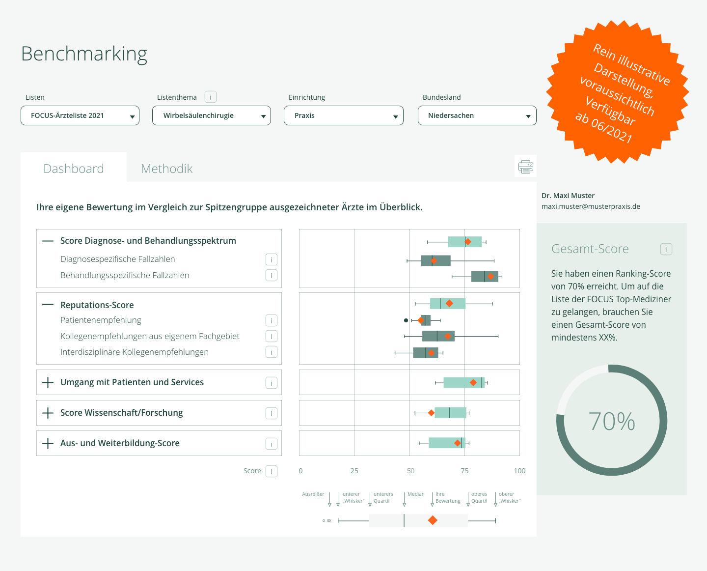 Benchmarking Dashboard Preview